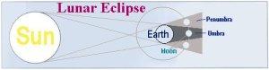 Gerhana Bulan, 3 objek segaris lurus (180 deg)