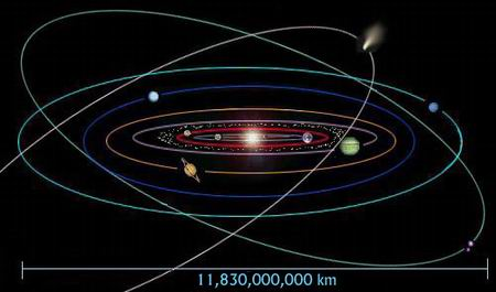 Tata Surya kita, sangat teratur