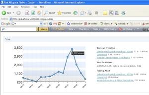 Top Traffics PakARFisika (3.628 pengunjung/1 Rmd 1429)