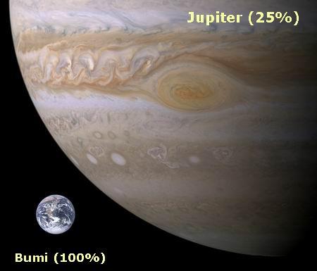 Bumi (100%) dan Jupiter (25%)