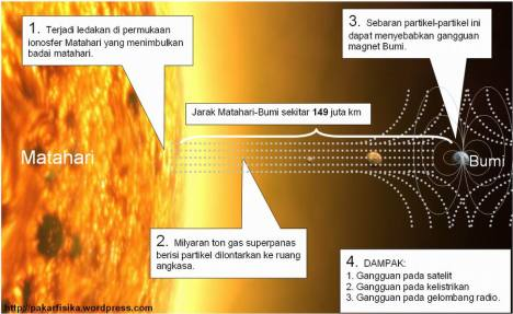 Badai Matahari tahun 2012-2012