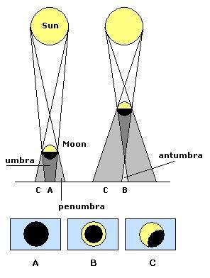 Sketsa terjadinya Gerhana Matahari