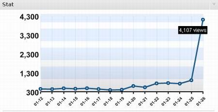 Statistika Pengunjung 26 Januari 2009