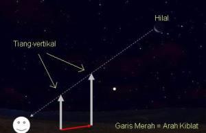 Arah Kiblat via Hilal