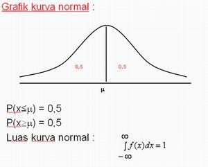 Grafik Kurva Normal dalam Statistika