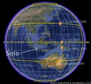Bumi dan Mihaadaa Matahari