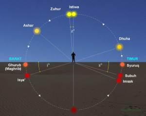 Waktu Sholat ditentukan posisi Matahari