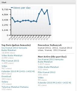 statistika kamis 12 Nop 2009 jam 12:34 WIB siang...