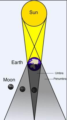 Skema terjadinya Gerhana Bulan