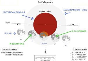 Tahapan terjadinya Gerhana Bulan 26 Juni 2010