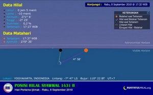 Posisi Hilal pada tgl 8 Sept 2010-NEGATIF