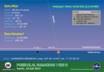 Visibiltas Hilal Ramadhan 1433 H, 19 Juli 2012