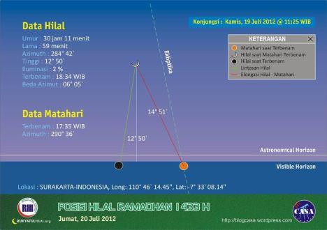 Visibiltas Hilal Ramadhan 1433 H, sehari setelah Ijtimak