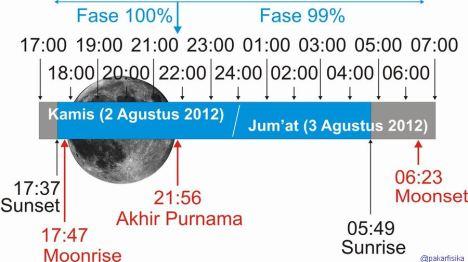 Fase Purnama Ramadhan 1433 H
