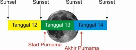 Posisi Purnama Ramadhan 1433 H