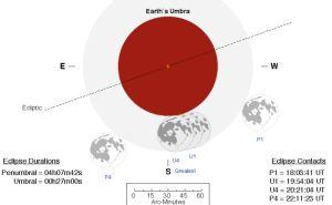 Fase-fase GBP menurut F. Espenak - NASA