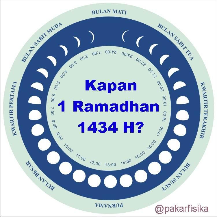Kapan Ramadhan Dan Syawal 1434 H/2013 M?