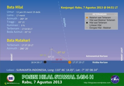 Visibilitas Hilal 1 Sawwal 1434 H